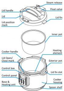 Instant-Pot-IP-DUO60-1-7-in-1-Review-specs-pressurecookertips.com